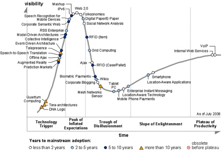 Gartner Hype Cycle 2006-Tm